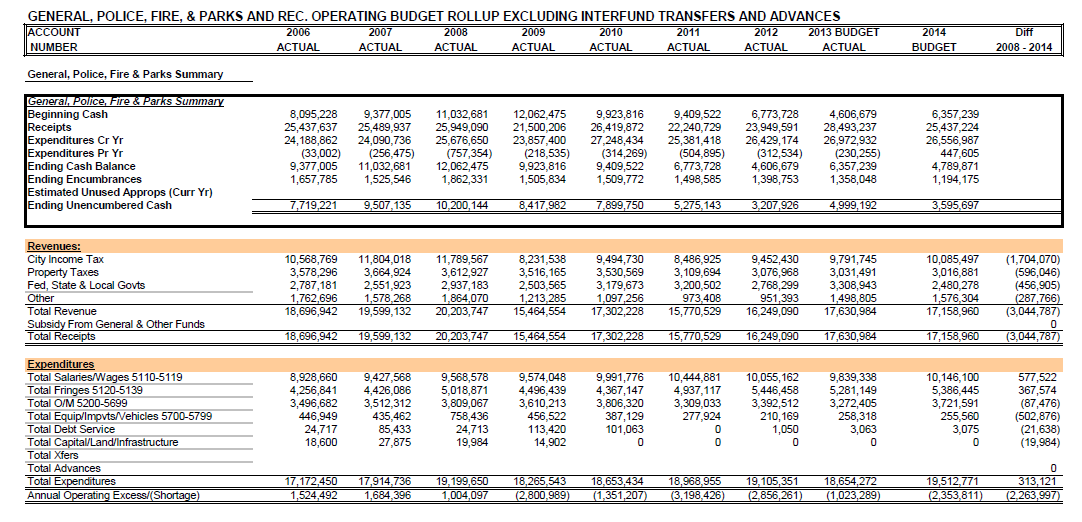 Operating Fund Balance