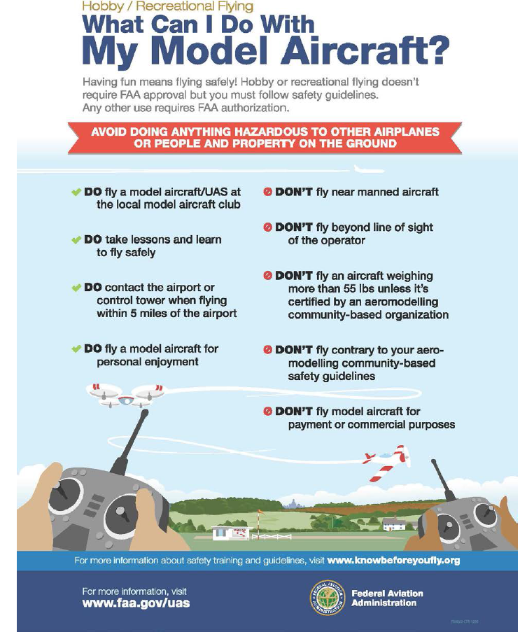 Model Aircraft Guide