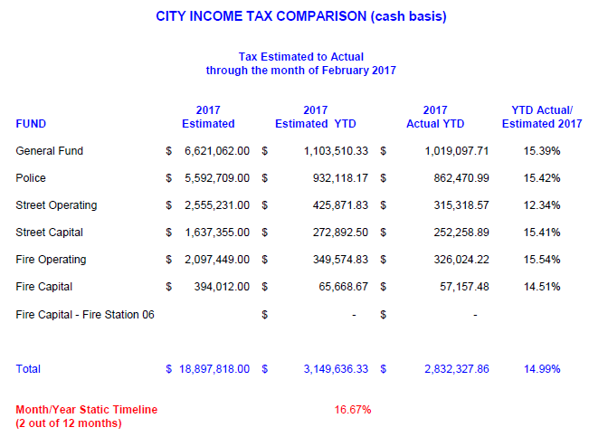 Income Tax Revenues