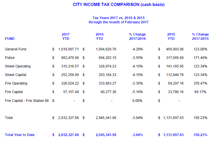 Income Tax Comparisons