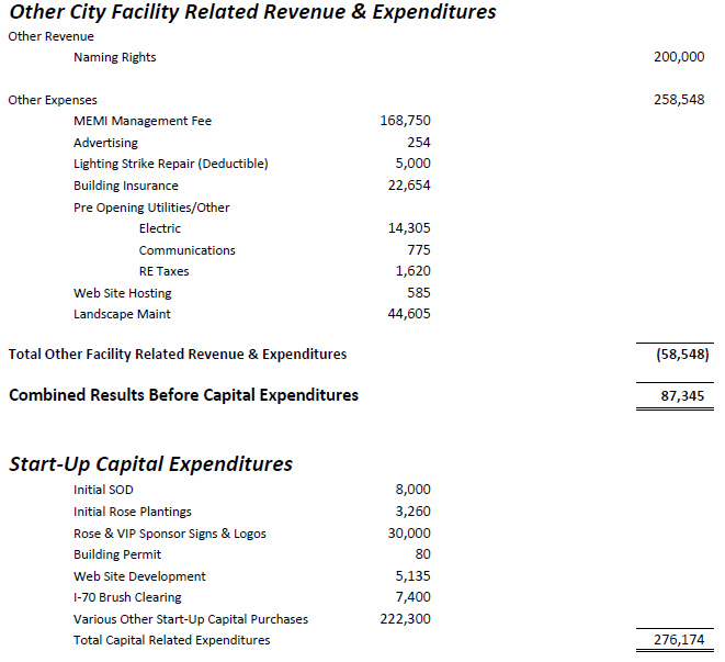 Music Center profit loss as they relate to Other City and One Time Capital Expenditures